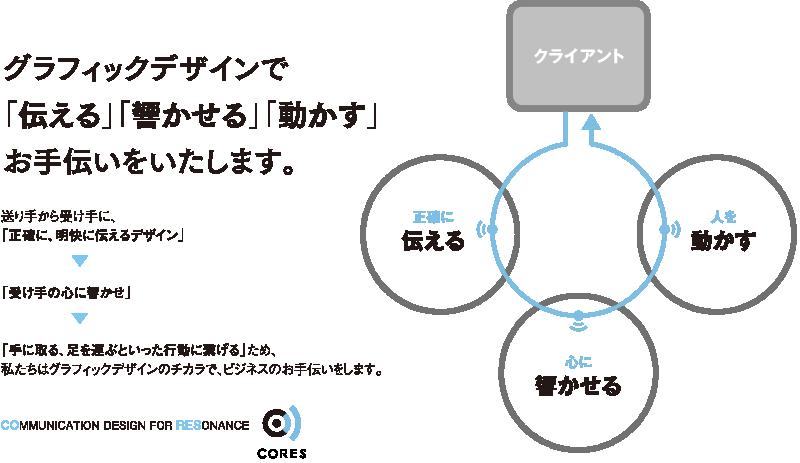 コンセプト:グラフィックデザインで「伝える」「響かせる」「動かす」お手伝いをいたします。:送り手から受け手に、「正確に、明快に伝えるデザイン」→「受け手の心に響かせ」→「手に取る、足を運ぶといった行動に繋げる」ため、私たちはグラフィックデザインのチカラで、ビジネスのお手伝いをします。:「クライアント」→「正確に伝える」→「心に響かせる」→「人を動かす」
